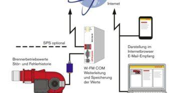 Weishaupt Heizungssteuerung: so funktioniert das mit dem Kommunikationsmodul W-FM COM